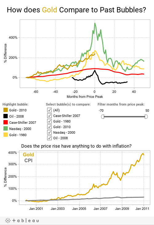 How does Gold Compare to Past Bubbles?