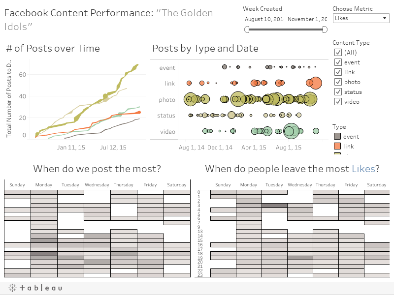 Track your Facebook content performance with a Web Data