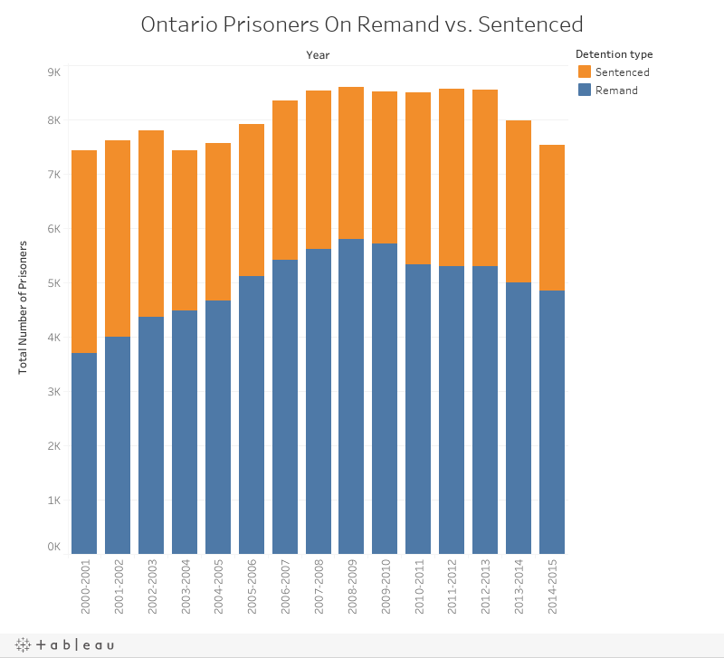 Ontario Prisoners On Remand vs. Sentenced
