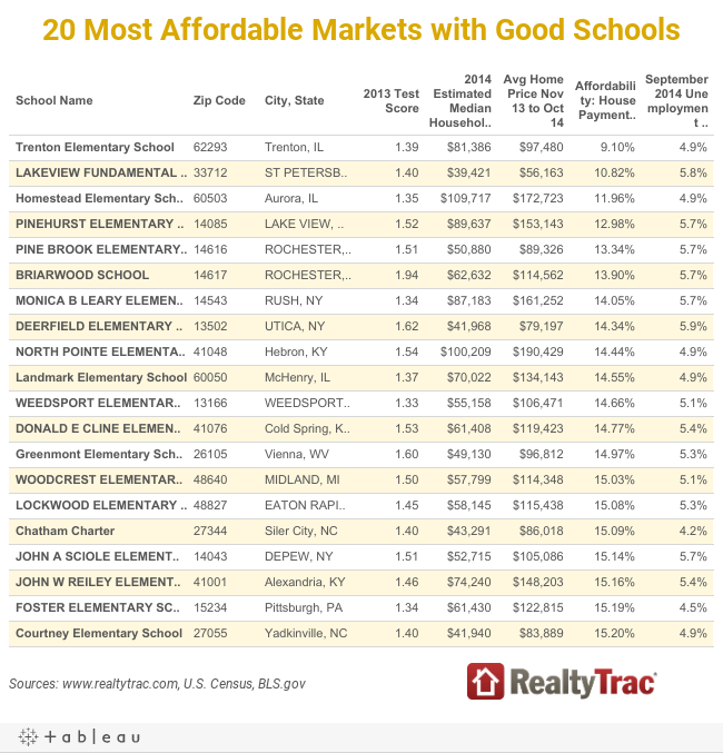 20 Most Affordable Markets with Good Schools
