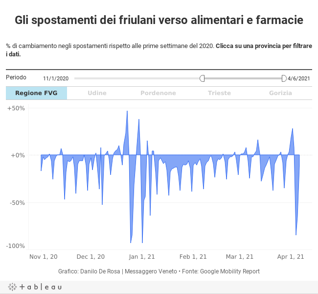 Gli spostamenti dei friulani verso alimentari e farmacie% di cambiamento negli spostamenti rispetto alle prime settimane del 2020. Clicca su una provincia per filtrare i dati.
