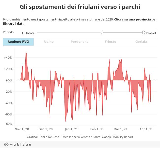 Gli spostamenti dei friulani verso i parchi% di cambiamento negli spostamenti rispetto alle prime settimane del 2020. Clicca su una provincia per filtrare i dati.