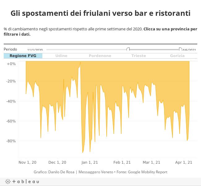 Gli spostamenti dei friulani verso bar e ristoranti% di cambiamento negli spostamenti rispetto alle prime settimane del 2020. Clicca su una provincia per filtrare i dati.