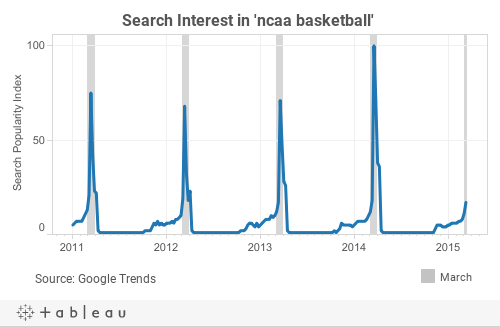 GoogleTrends_ncaabasketball