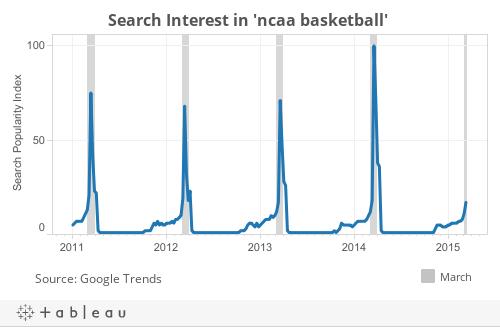 GoogleTrends_ncaabasketball