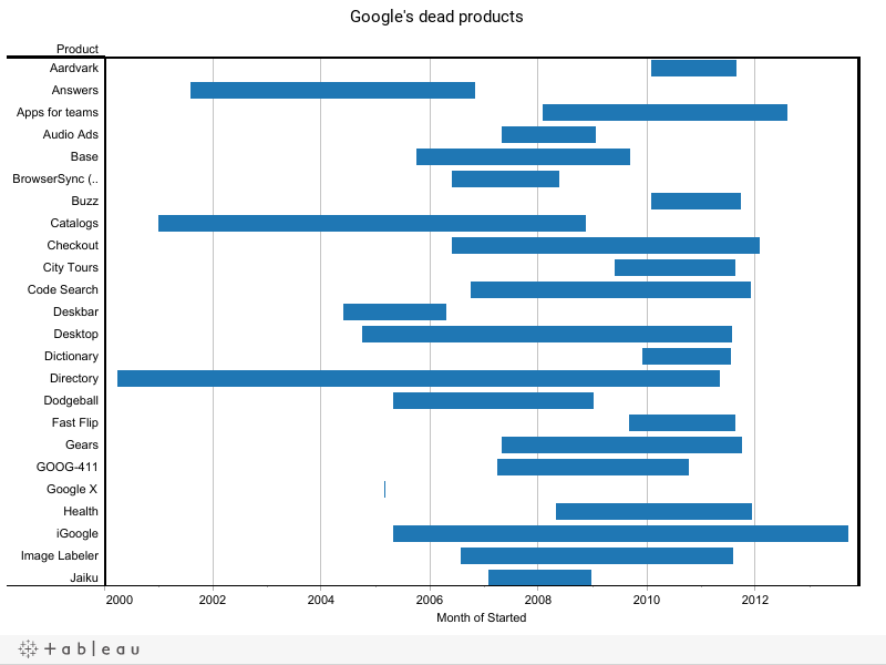 Google's dead products