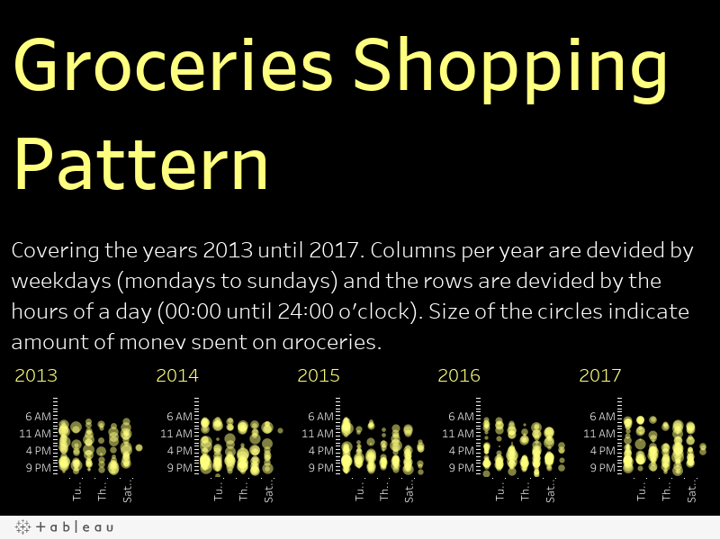 Groceries Shopping Pattern Covering the years 2013 until 2017. Columns per year are devided by weekdays (mondays to sundays) and the rows are devided by the hours of a day (00:00 until 24:00 o'clock). Size of the circles indicate amount of money spent o