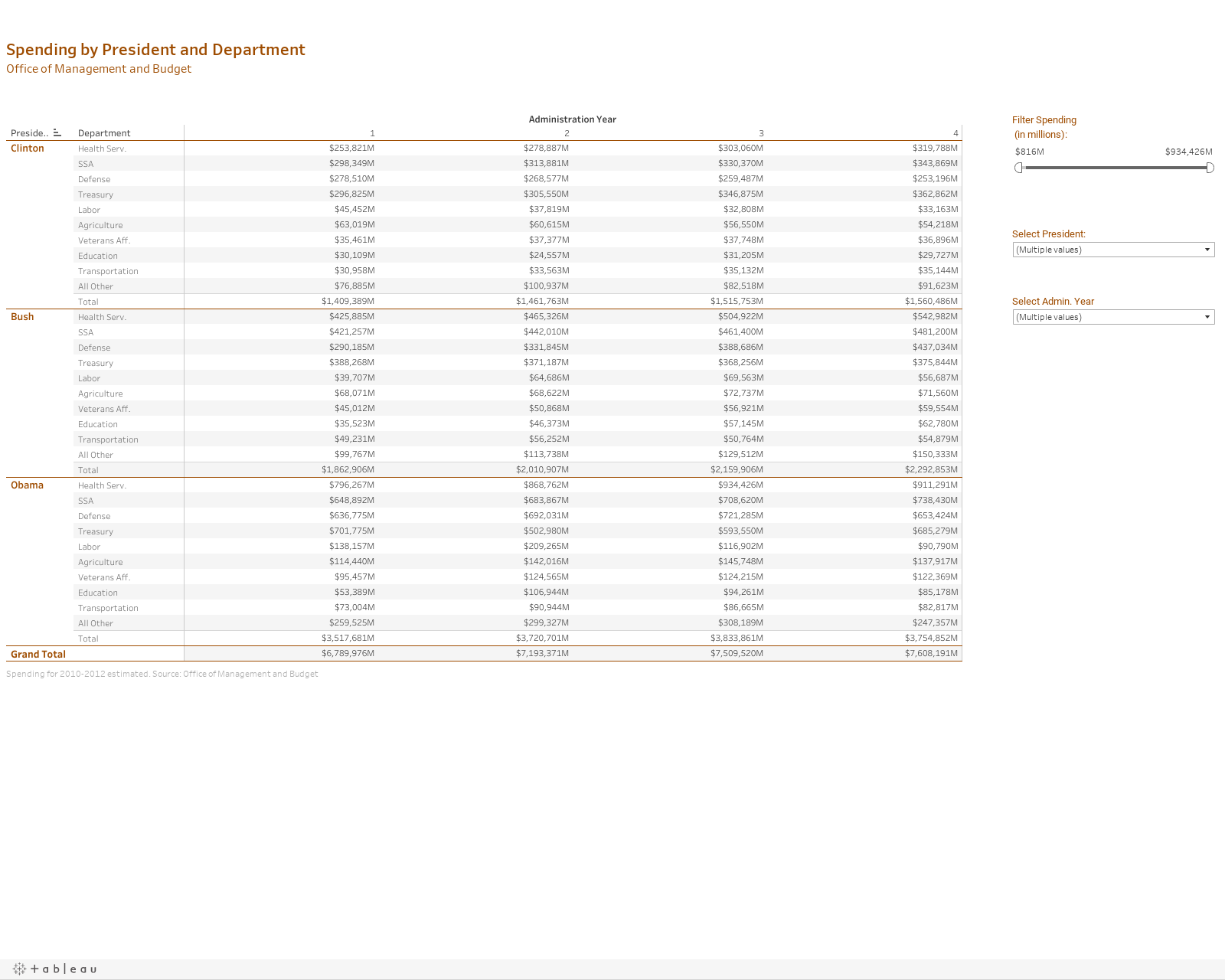 Spending by President and DepartmentOffice of Management and Budget