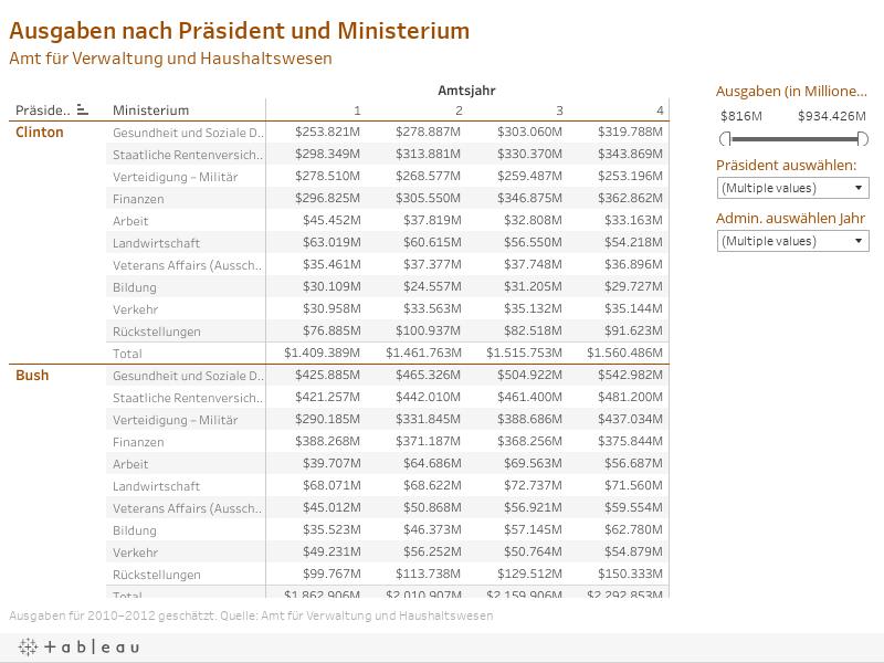 Ausgaben nach Präsident und Ministerium Amt für Verwaltung und Haushaltswesen