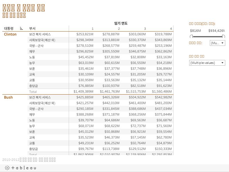 대통령 및 부서별 지출 행정 관리 예산국