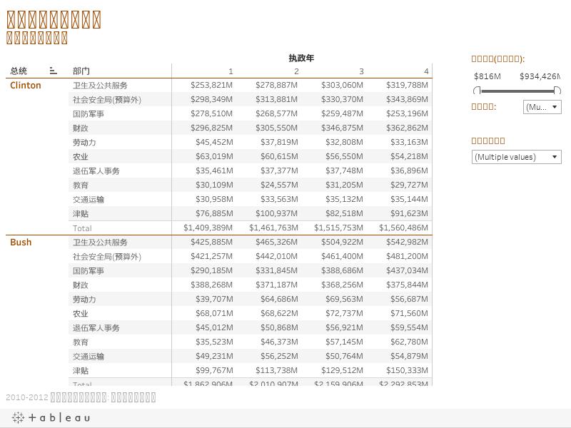 各总统和部门的支出 行政管理和预算局