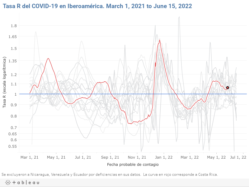 """Recent trend of the R rate in Costa Rica: 0.95 """"oscillating"""""""