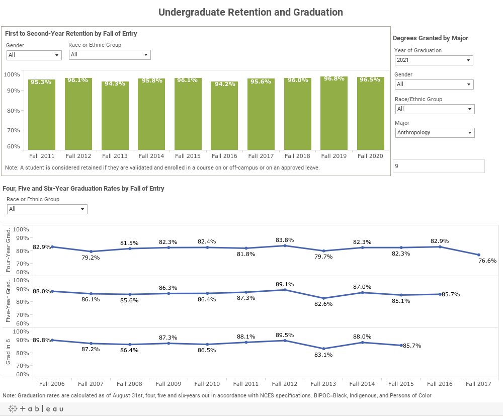 Undergraduate Retention and Graduation