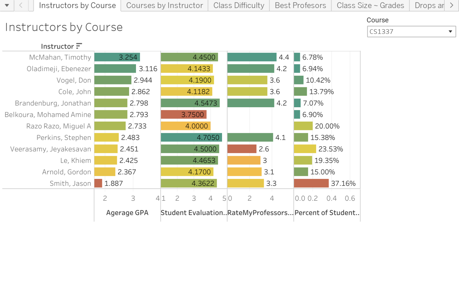 Grades1 - Thomas Sowders | Tableau Public