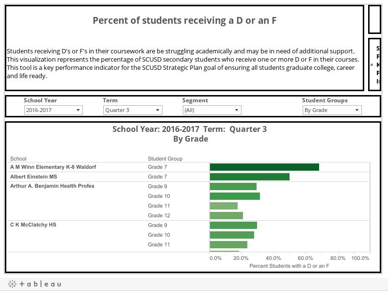 Grades (D and F)