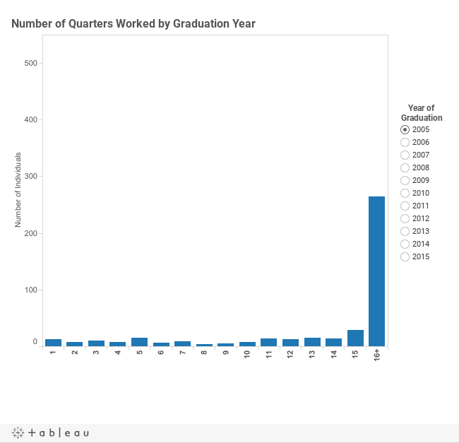 # of Quarters Worked by Year