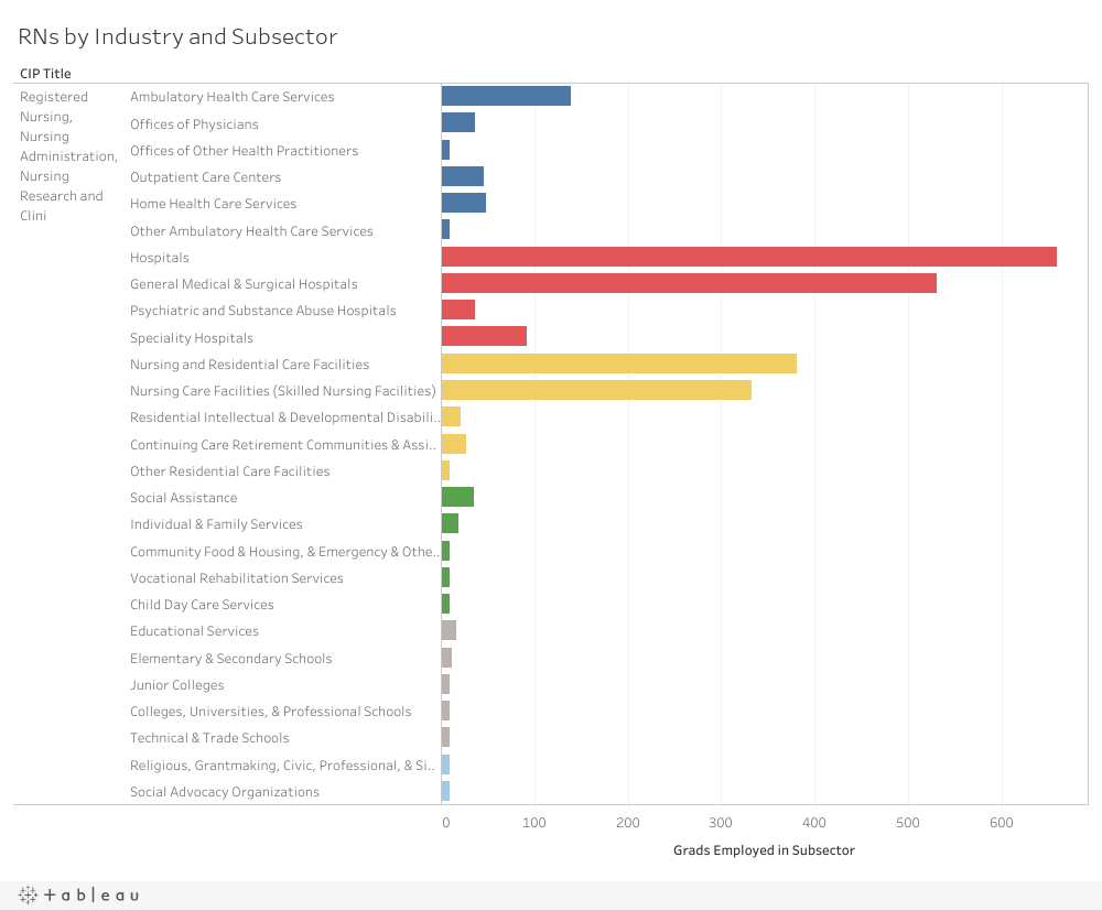 D-RNs by Industry & Subsector