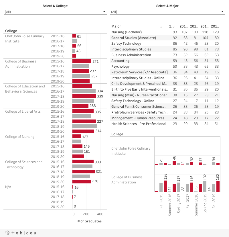 Nicholls State UniversityGraduates by College/Major, Term/Year