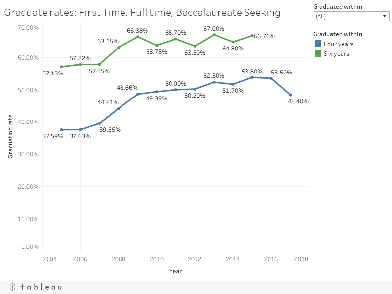 Graduate rates: First Time, Full time, Baccalaureate Seeking