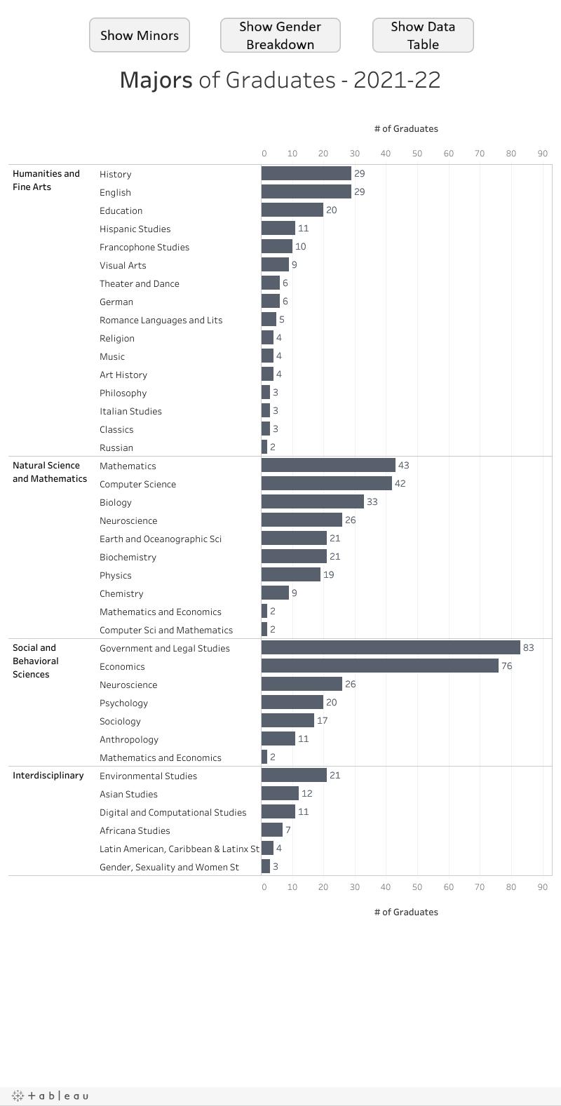 Majors (chart)