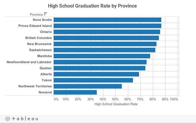 High School Grad Rate by Province - Desktop