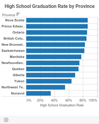 High School Grad Rate by Province - Mobile