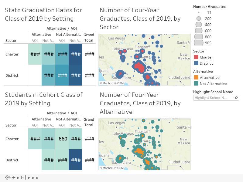 What are AZ graduation rates by school types &  student groups? https://public.tableau.com/static/images/Gr/GraduationRates_16202522816880/4-YearGradRates2019/1_rss
