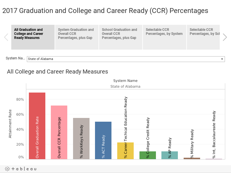 2017 Graduation and College and Career Ready (CCR) Percentages