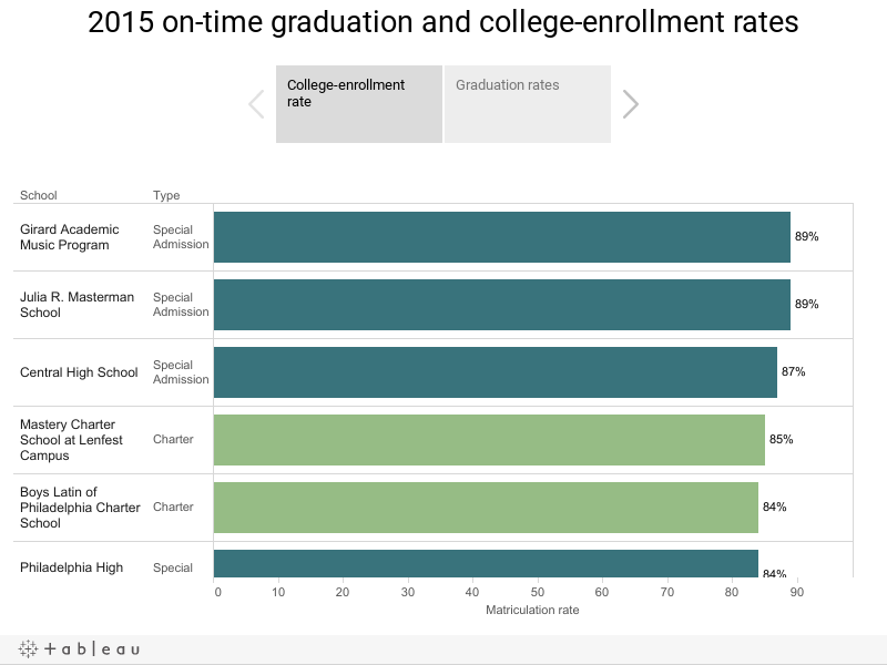 2015 on-time graduation and college-enrollment rates