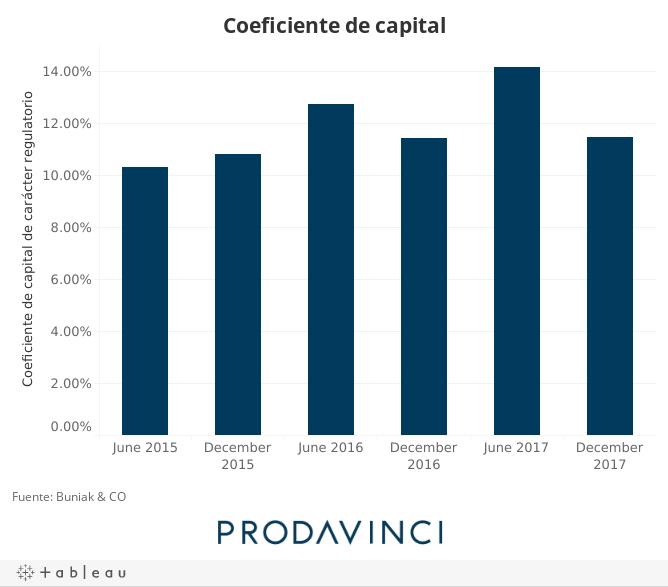 Coeficiente de capital