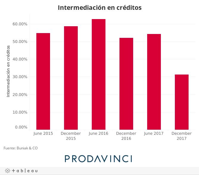 Intermediación en créditos