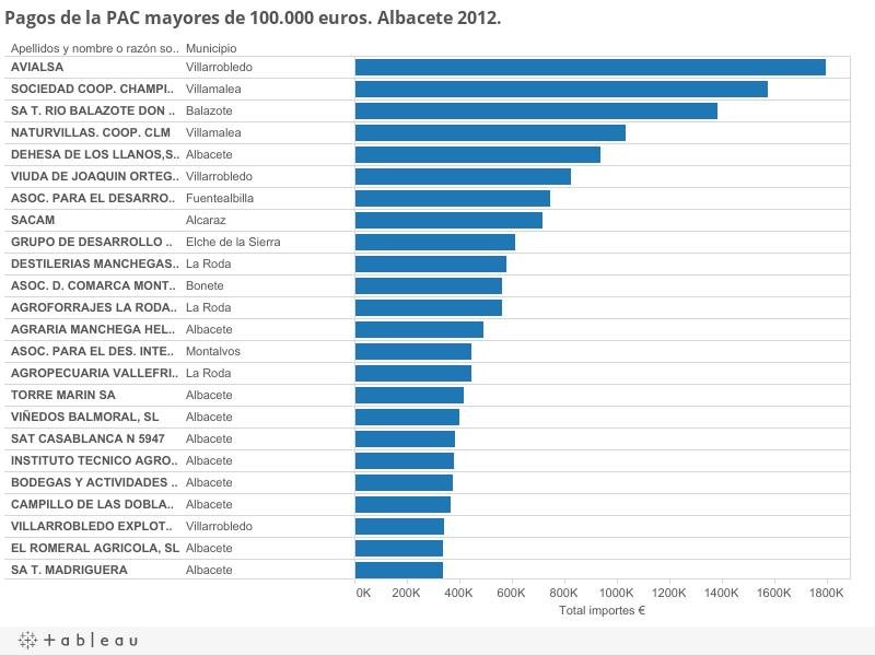 Pagos de la PAC mayores de 100.000 euros. Albacete 2012.