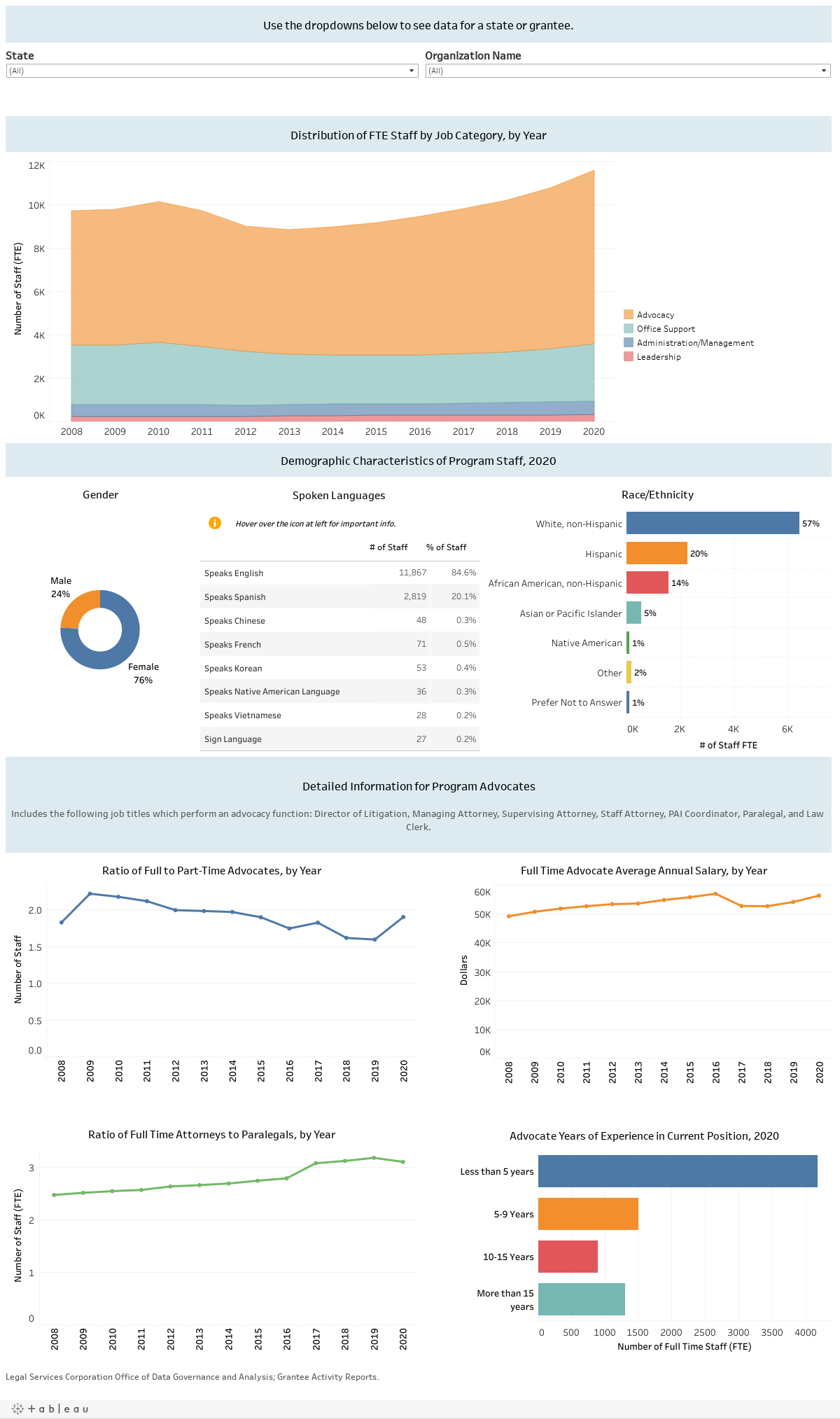 Staffing Dashboard