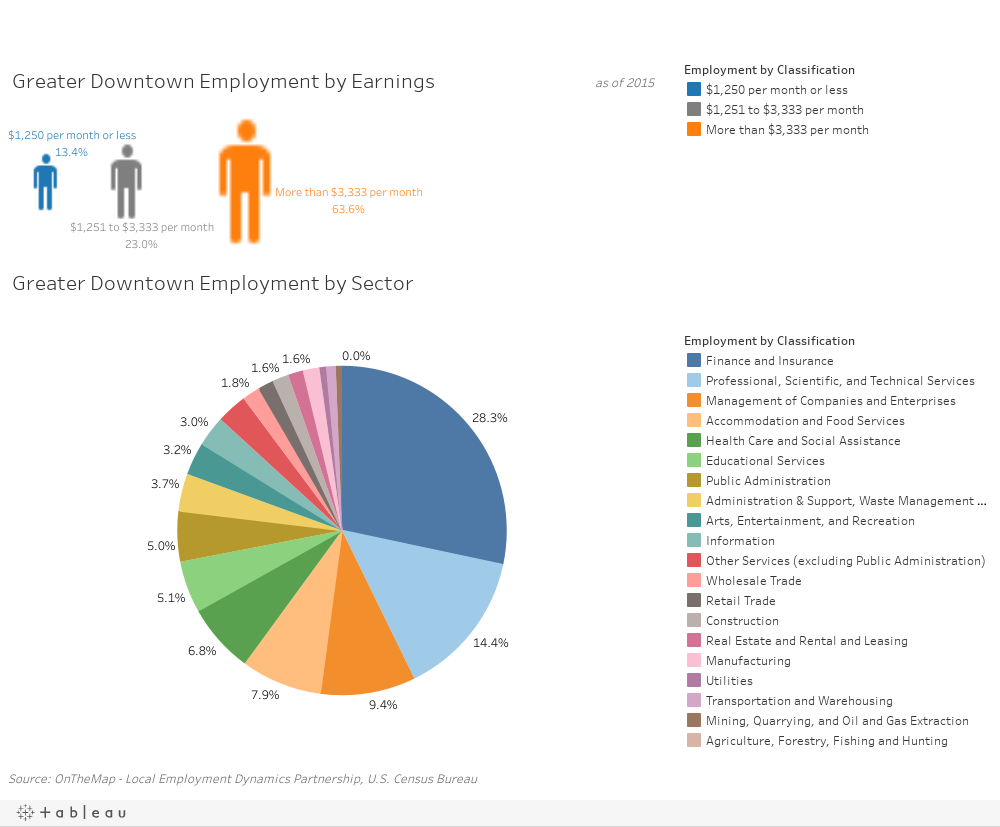 Greater Downtown Employment Classification