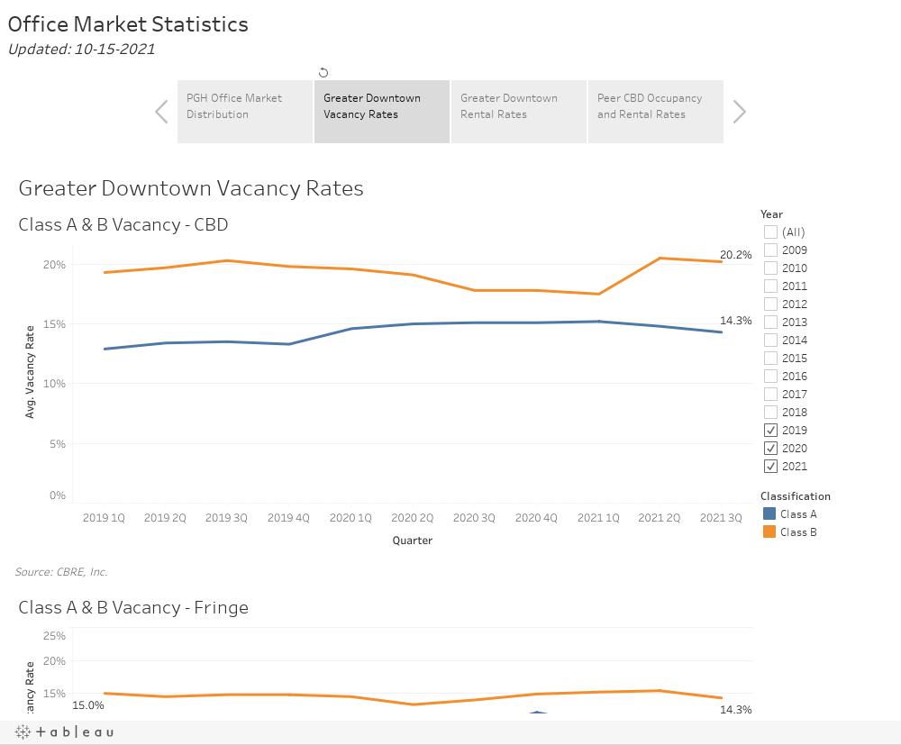 Office Market Statistics