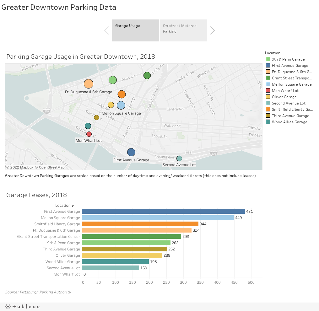 Greater Downtown Parking Data