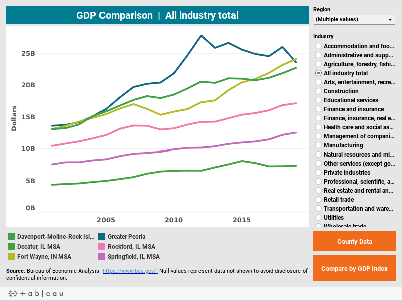 GDP Comparison by Region CEDS