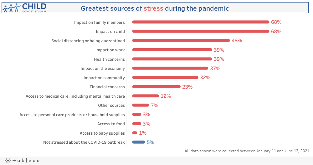 Sources of Stress from COVID-19 Outbreak