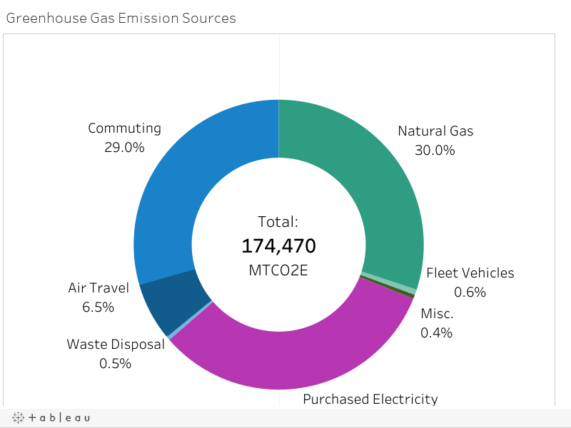Greenhouse Gas Emission Sources