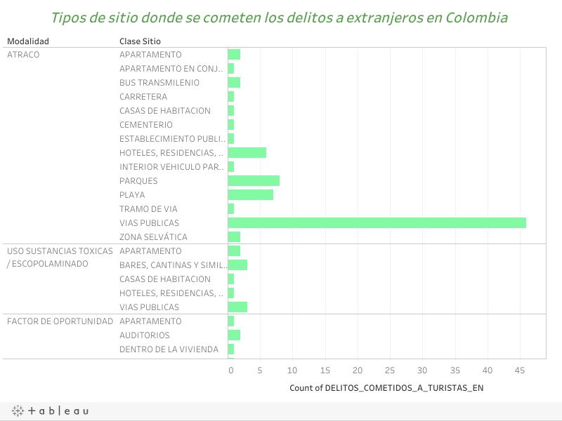 Tipos de sitio donde se cometen los delitos a extranjeros en Colombia