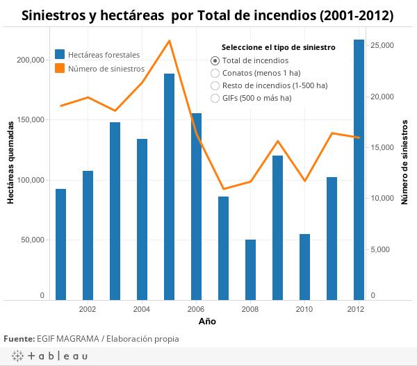 Número de siniestros y hectáreas quemadas por <ATTR(Tipo)>