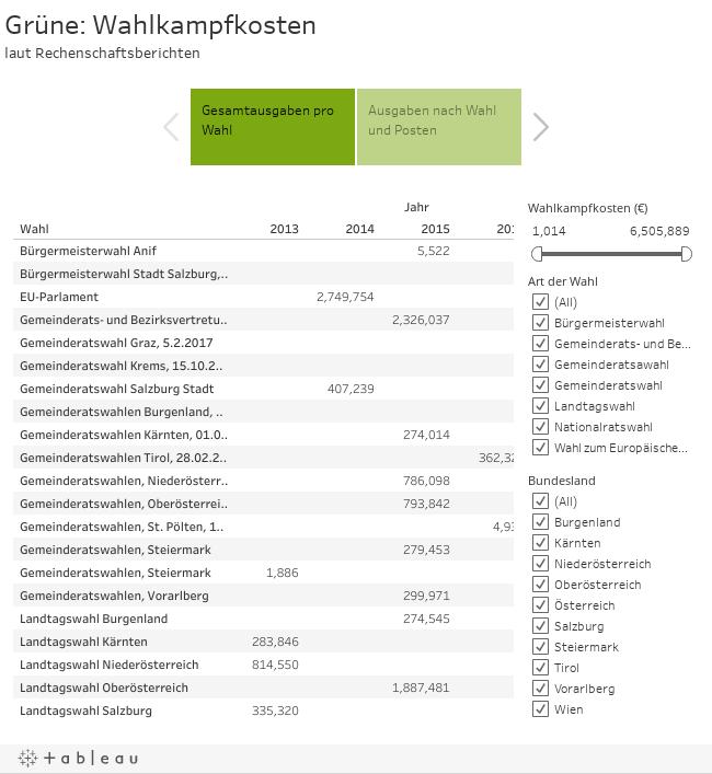Grüne: Wahlkampfkostenlaut Rechenschaftsberichten