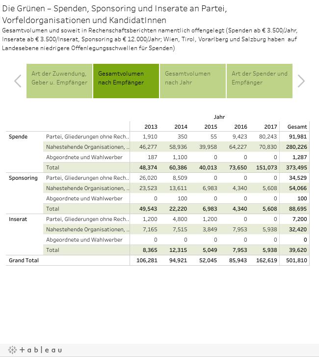 Die Grünen – Spenden, Sponsoring und Inserate an Partei, Vorfeldorganisationen und KandidatInnenGesamtvolumen und soweit in Rechenschaftsberichten namentlich offengelegt (Spenden ab € 3.500/Jahr, Inserate ab € 3.500/Inserat, Sponsoring ab € 12.000/Jahr;