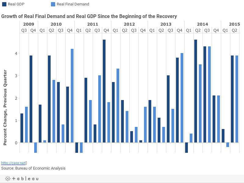 Growth of Real Final Demand and Real GDP Since the Beginning of the Recovery