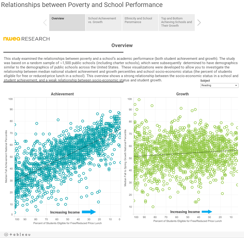Relationships between Poverty and School Performance