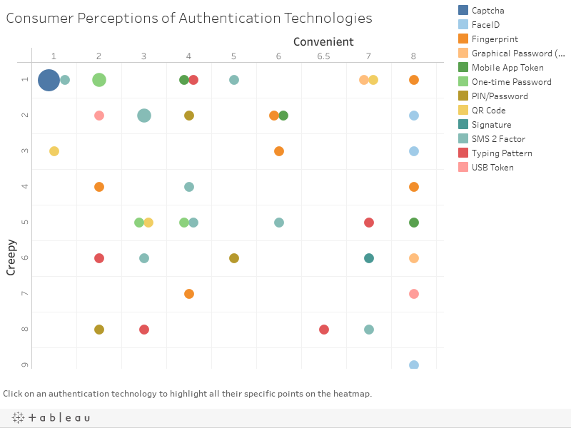 Consumer Perceptions of Authentication Technologies