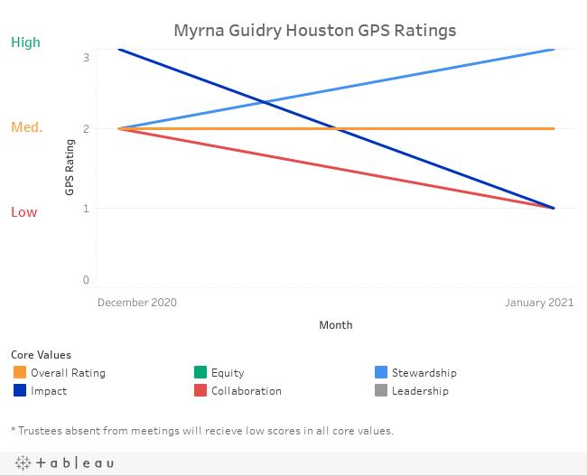 Myrna Guidry Houston GPS Ratings