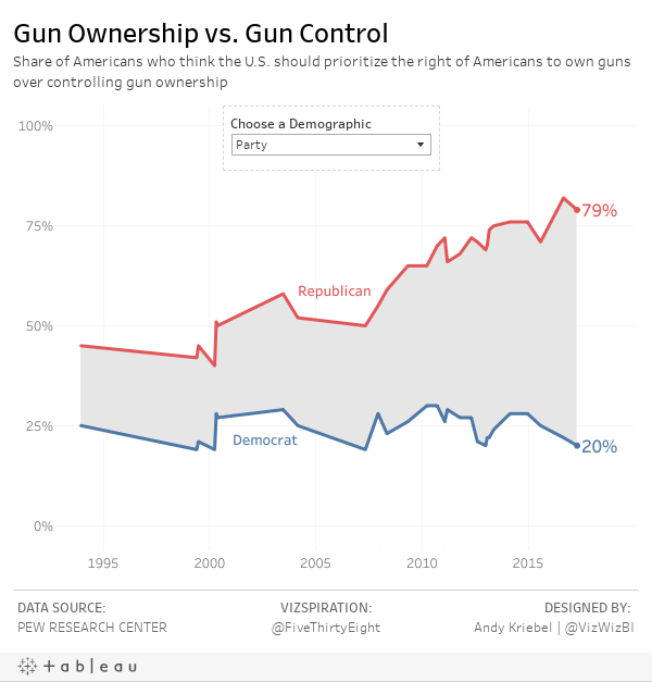Gun Ownership vs. Gun ControlShare of Americans who think the U.S. should prioritize the right of Americans to own guns over controlling gun ownership