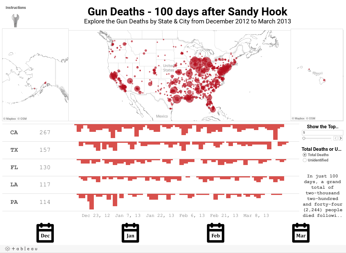 https://public.tableausoftware.com/static/images/Gu/GunDeaths-100daysafterSandyHook/GunDeaths-100daysafterSandyHook/1.png