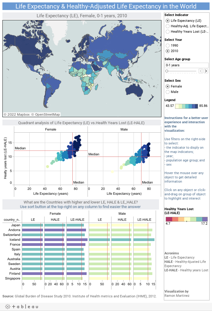 Life Expectancy & Healthy-Adjusted Life Expectancy in the World